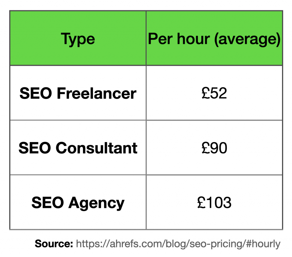 Average prices of SEO agencies, freelancers and consultants