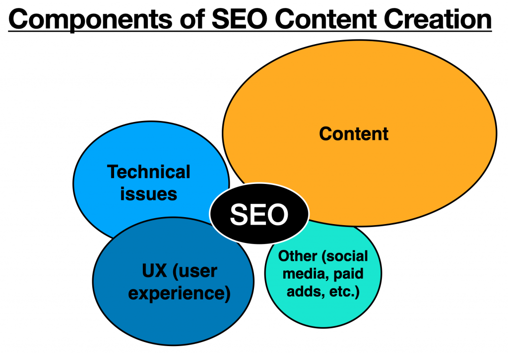 Components of SEO Content Creation graphic