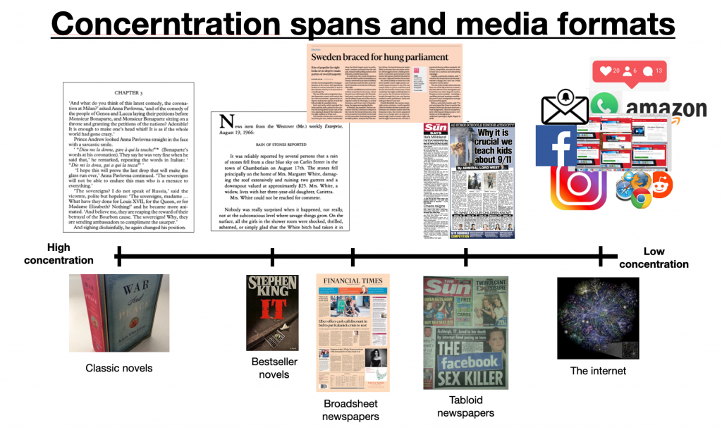 Image showing concentration spans and media formats
