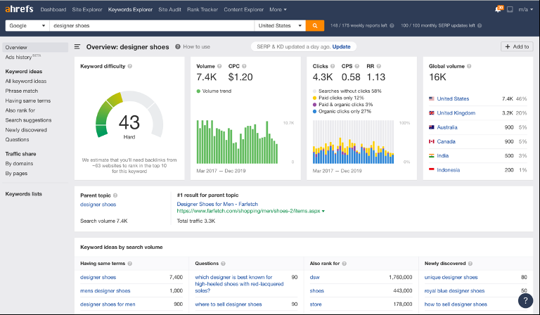 Picture of Ahrefs dashboard