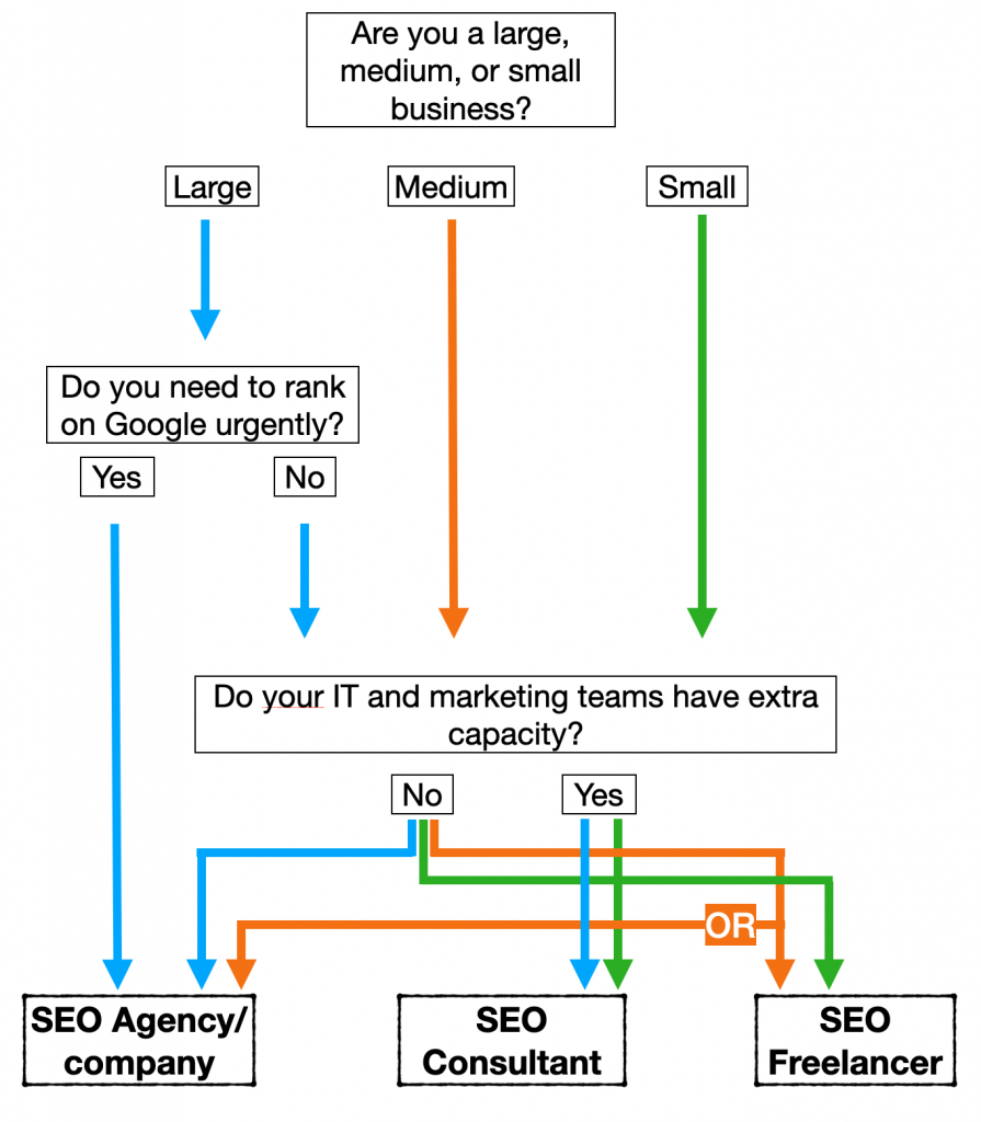 Questions to determine what kind of SEO partner companies should choose