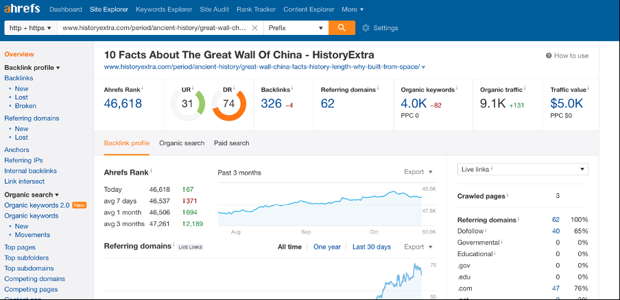 Screenshot of Ahrefs dashboard